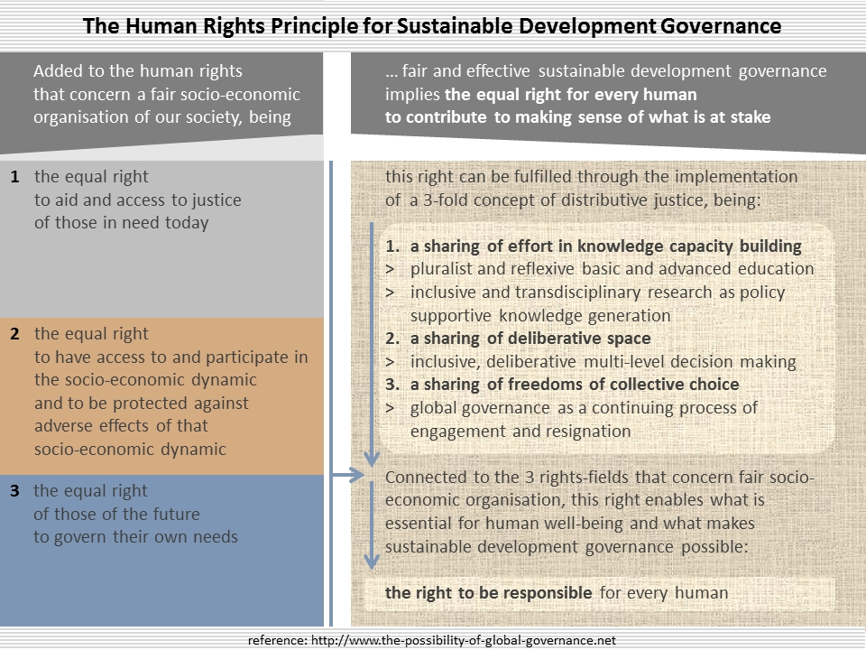 the human rights principle for sustainable development governance